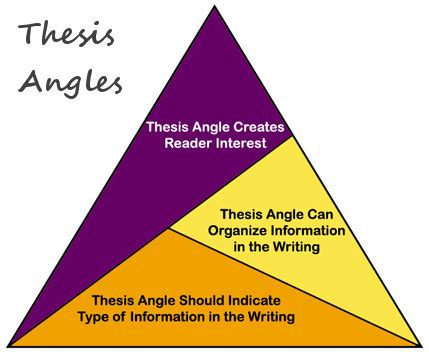 How to find a thesis